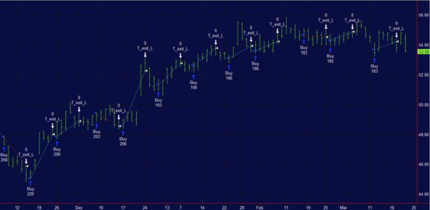 Siti demo di trading