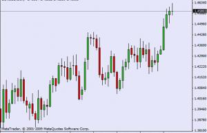 grafici per trading