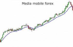 Strategie di trading con le medie mobili