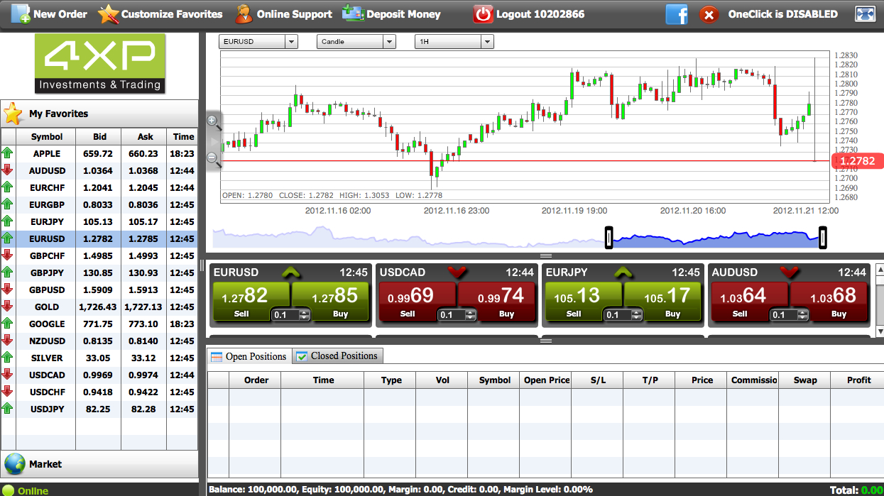 Forex trading discussion forum