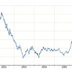 Cos e il trading binario online