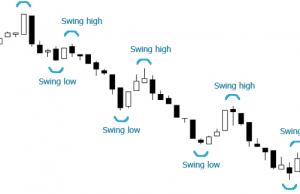 Swing forex, una piccola guida
